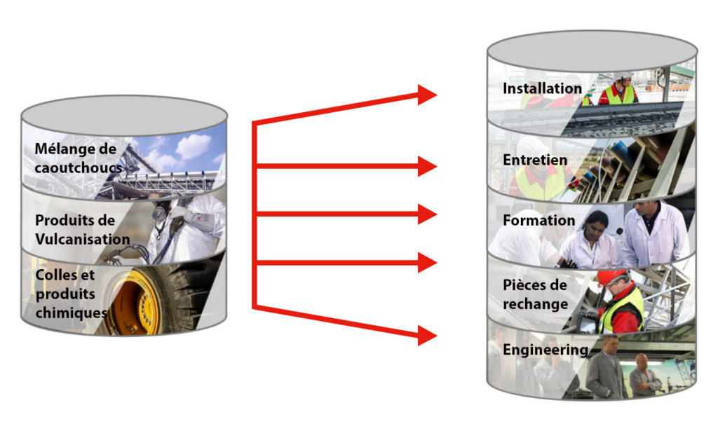 material processing rema tip top
